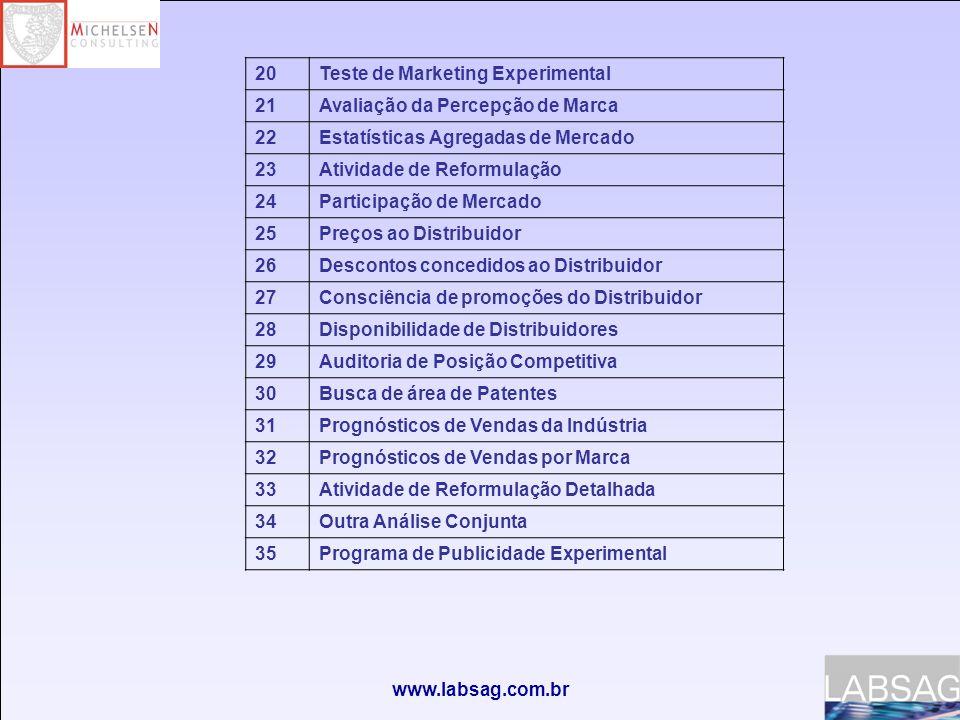 www.labsag.com.br 36 Informação Competitiva – Perfis de Marca 37 Informação Competitiva – Estatísticas de Remuneração da Força de Vendas 38 Experimentos promocionais 39 Informação Competitiva –Estatísticas de Volume de Vendas não cumprido 40 Informação Competitiva- Análise de Margens de Venda.