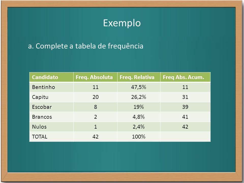 Exemplo CandidatoFreq. AbsolutaFreq. RelativaFreq Abs. Acum. Bentinho1147,5%11 Capitu2026,2%31 Escobar819%39 Brancos24,8%41 Nulos12,4%42 TOTAL42100% a