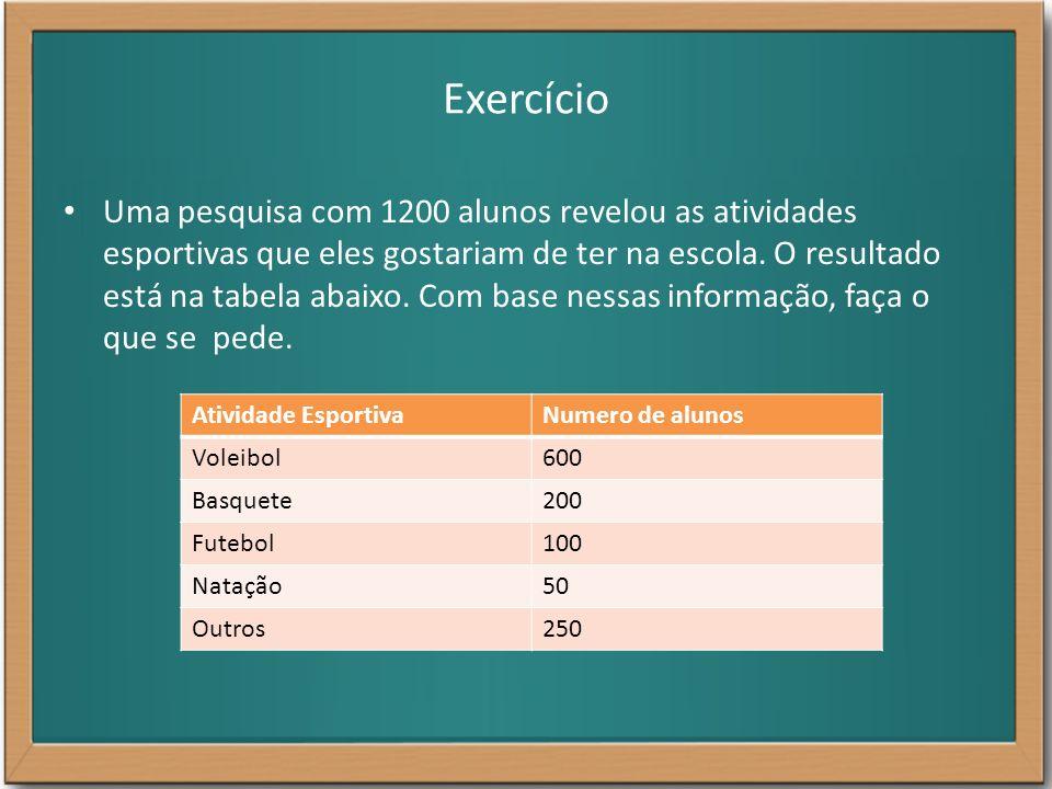 Exercício Uma pesquisa com 1200 alunos revelou as atividades esportivas que eles gostariam de ter na escola. O resultado está na tabela abaixo. Com ba