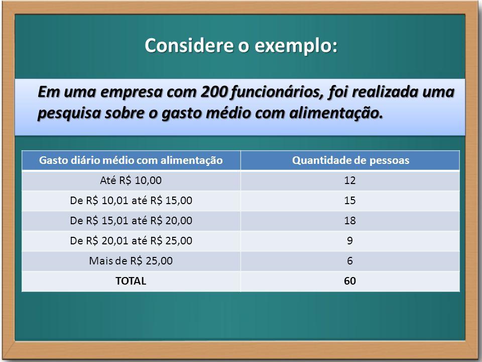 Tabela de Frequências Gasto diário médio com alimentação Frequência (Qtde de pessoas) Frequência relativa (em %) Frequência acumulada (pessoas) Frequência acumulada relativa (em %) Até R$ 10,001220%1220% De R$ 10,01 até R$ 15,00 1525%2745% De R$ 15,01 até R$ 20,00 1830%4575% De R$ 20,01 até R$ 25,00 915%5490% Mais de R$ 25,00 610%60100% TOTAL60100%