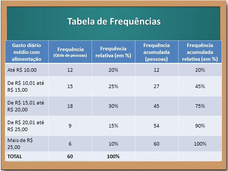 Tabela de Frequências Gasto diário médio com alimentação Frequência (Quantidade de pessoas) Até R$ 10,0012 De R$ 10,01 até R$ 15,00 15 De R$ 15,01 até R$ 20,00 18 De R$ 20,01 até R$ 25,00 9 Mais de R$ 25,00 6 TOTAL60 HISTOGRAMA
