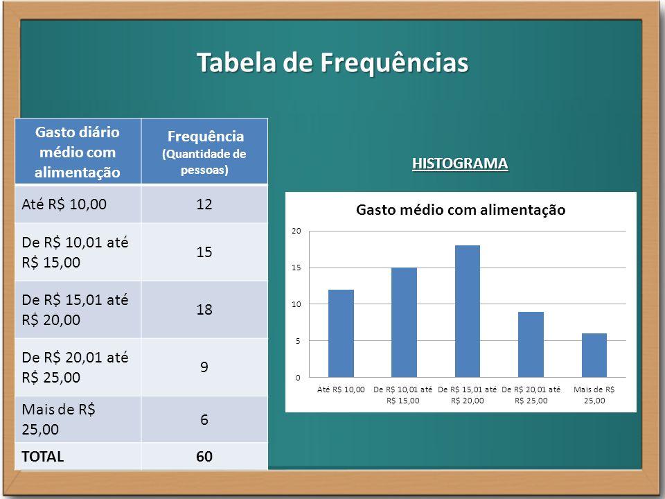 Tabela de Frequências Gasto diário médio com alimentação Frequência relativa (em %) Até R$ 10,0020% De R$ 10,01 até R$ 15,00 25% De R$ 15,01 até R$ 20,00 30% De R$ 20,01 até R$ 25,00 15% Mais de R$ 25,00 10% TOTAL100% GRÁFICO DE SETORES