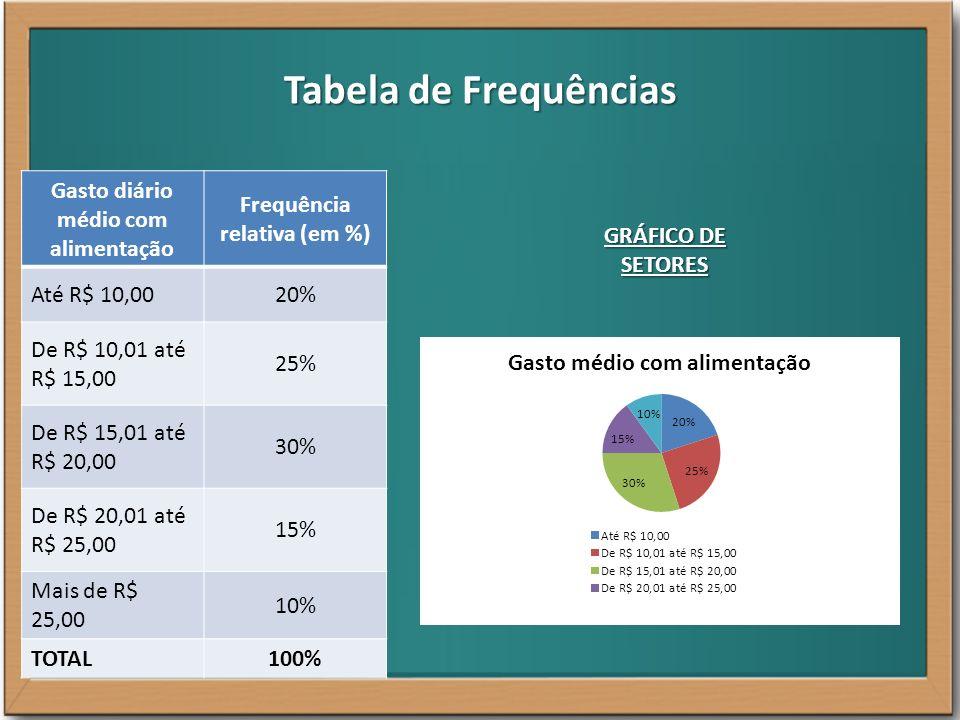 Tabela de Frequências Gasto diário médio com alimentação Frequência relativa (em %) Até R$ 10,0020% De R$ 10,01 até R$ 15,00 25% De R$ 15,01 até R$ 20
