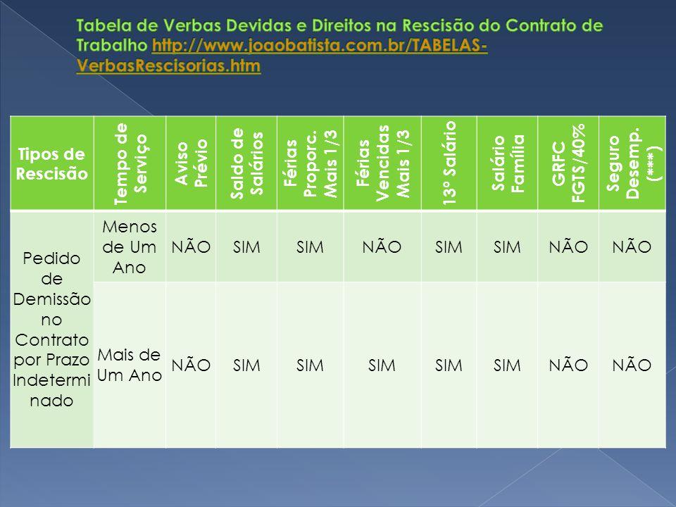 Tipos de Rescisão Tempo de Serviço Aviso Prévio Saldo de Salários Férias Proporc. Mais 1/3 Férias Vencidas Mais 1/3 13º Salário Salário Família GRFC F