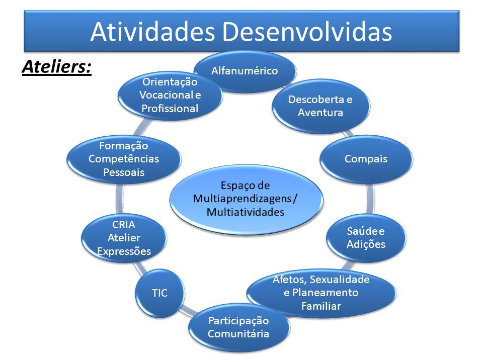 Atividades Desenvolvidas Ateliers: Alfanumérico Descoberta e Aventura Compais Saúde e Adições Afetos, Sexualidade e Planeamento Familiar Participação