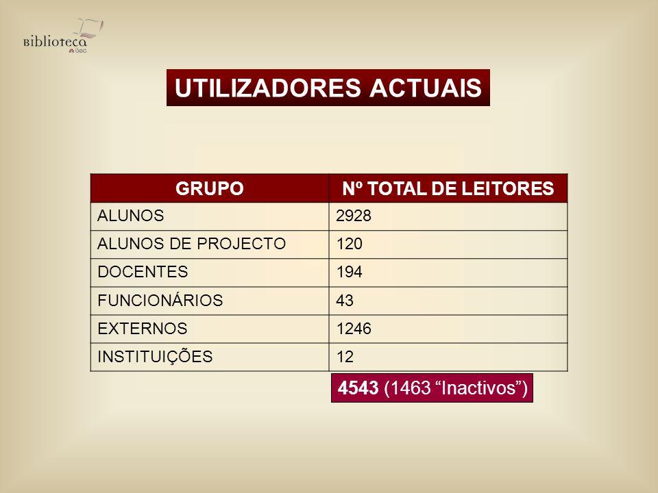 UTILIZADORES ACTUAIS GRUPONº TOTAL DE LEITORES ALUNOS2928 ALUNOS DE PROJECTO120 DOCENTES194 FUNCIONÁRIOS43 EXTERNOS1246 INSTITUIÇÕES12 4543 (1463 Inac