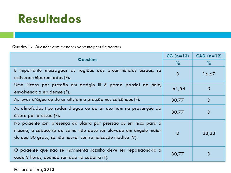 Resultados Quadro II - Questões com menores porcentagens de acertos Fonte: a autora, 2013