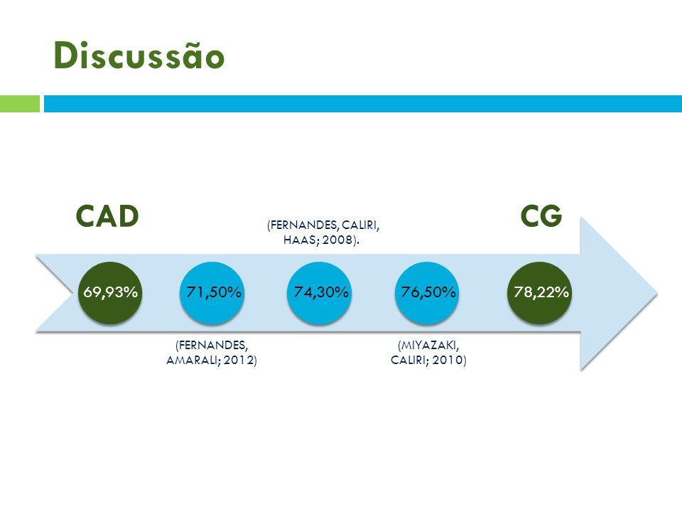 Discussão CAD (FERNANDES, AMARALI; 2012) (FERNANDES, CALIRI, HAAS; 2008). (MIYAZAKI, CALIRI; 2010) CG 69,93%78,22%71,50%74,30%76,50%