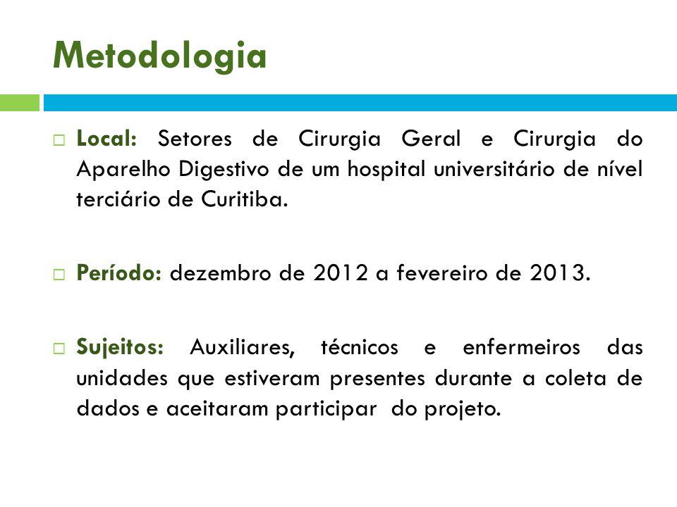 Metodologia Local: Setores de Cirurgia Geral e Cirurgia do Aparelho Digestivo de um hospital universitário de nível terciário de Curitiba. Período: de
