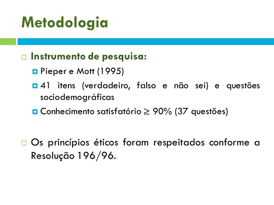 Metodologia Instrumento de pesquisa: Pieper e Mott (1995) 41 itens (verdadeiro, falso e não sei) e questões sociodemográficas Conhecimento satisfatóri