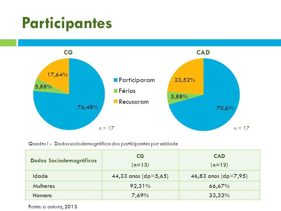Participantes n = 17 Dados Sociodemográficos CG (n=13) CAD (n=12) Idade44,33 anos (dp=5,65)46,83 anos (dp=7,95) Mulheres92,31%66,67% Homens7,69%33,33%