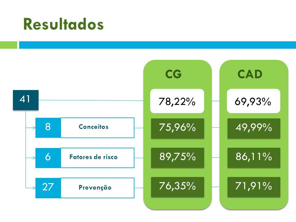 Resultados 41 8 6 27 Conceitos Fatores de risco Prevenção 75,96% 89,75% 76,35% 49,99% 86,11% 71,91% 78,22%69,93% CGCAD