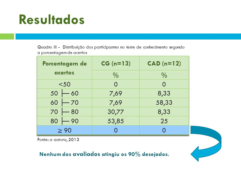 Resultados Quadro III - Distribuição dos participantes no teste de conhecimento segundo a porcentagem de acertos Fonte: a autora, 2013 Nenhum dos aval