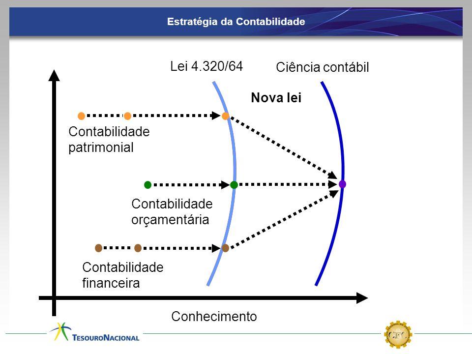Ciência contábil Contabilidade orçamentária Lei 4.320/64 Conhecimento Nova lei Contabilidade patrimonial Contabilidade financeira Estratégia da Contab