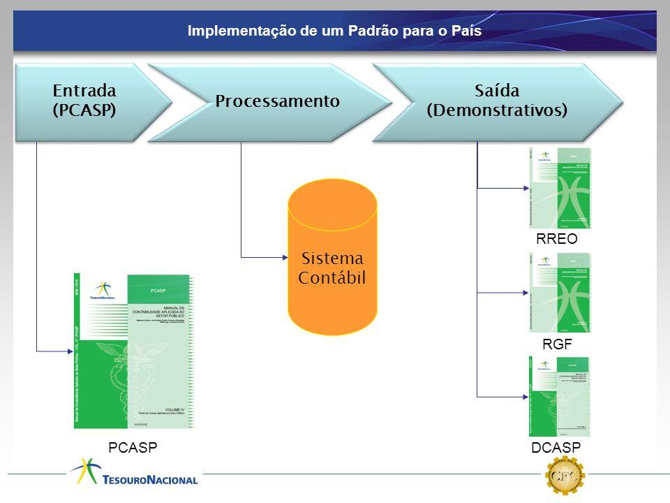 Entrada (PCASP) Entrada (PCASP) Processamento Saída (Demonstrativos) Saída (Demonstrativos) Sistema Contábil Implementação de um Padrão para o País RR