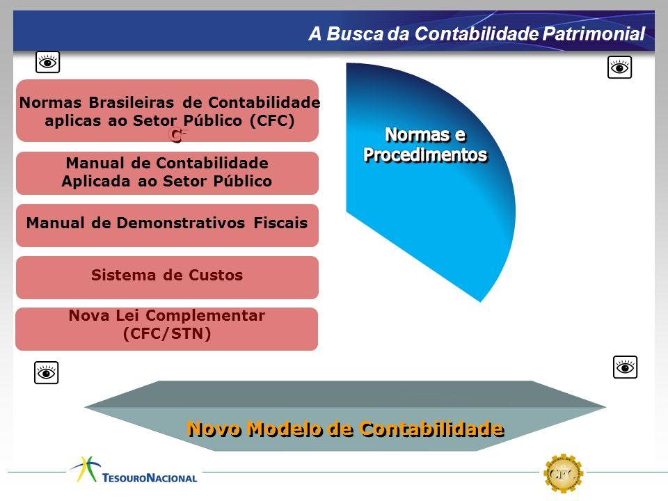 Estrutura das NBCASP (NBC T SP) NBC T 16.1 – Conceituação, objeto e campo de aplicação NBC T 16.2 – Patrimônio e Sistemas Contábeis NBC T 16.3 – Planejamento e seus instrumentos sob o enfoque contábil NBC T 16.4 – Transações no Setor Público NBC T 16.5 – Registro Contábil NBC T 16.6 – Demonstrações Contábeis NBC T 16.7 – Consolidação das Demonstrações Contábeis NBC T 16.8 – Controle Interno NBC T 16.9 – Depreciação, Amortização e Exaustão NBC T 16.10 – Avaliação e Mensuração de Ativos e Passivos em Entidades do Setor Público