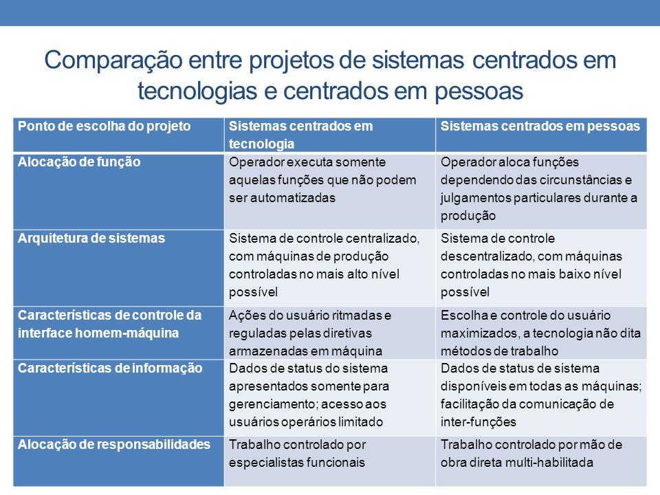 Comparação entre projetos de sistemas centrados em tecnologias e centrados em pessoas Ponto de escolha do projeto Sistemas centrados em tecnologia Sis