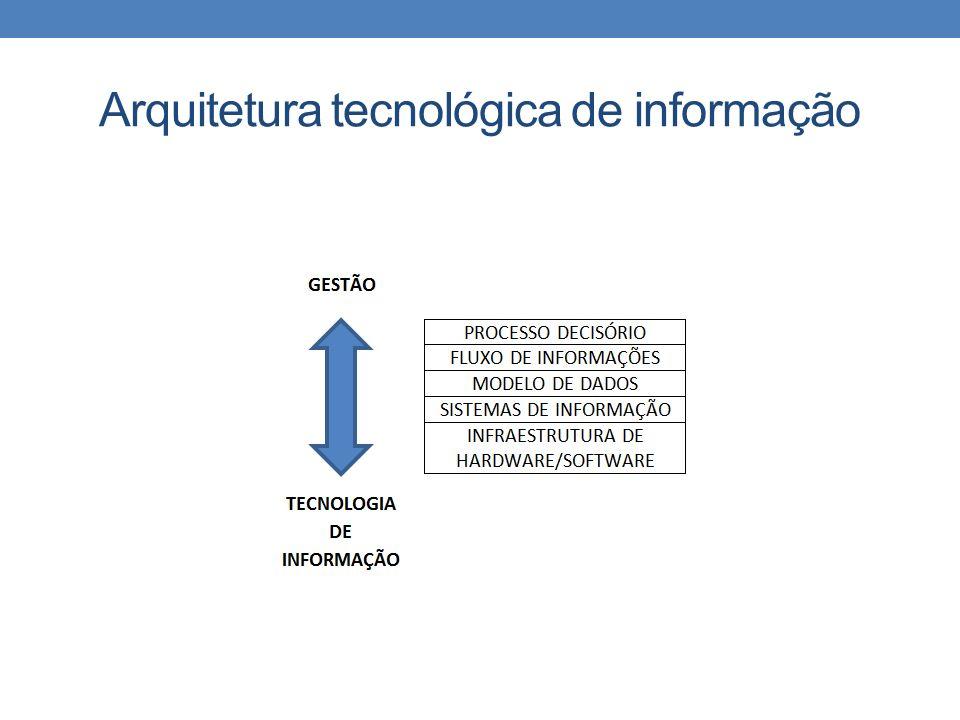 Arquitetura tecnológica de informação