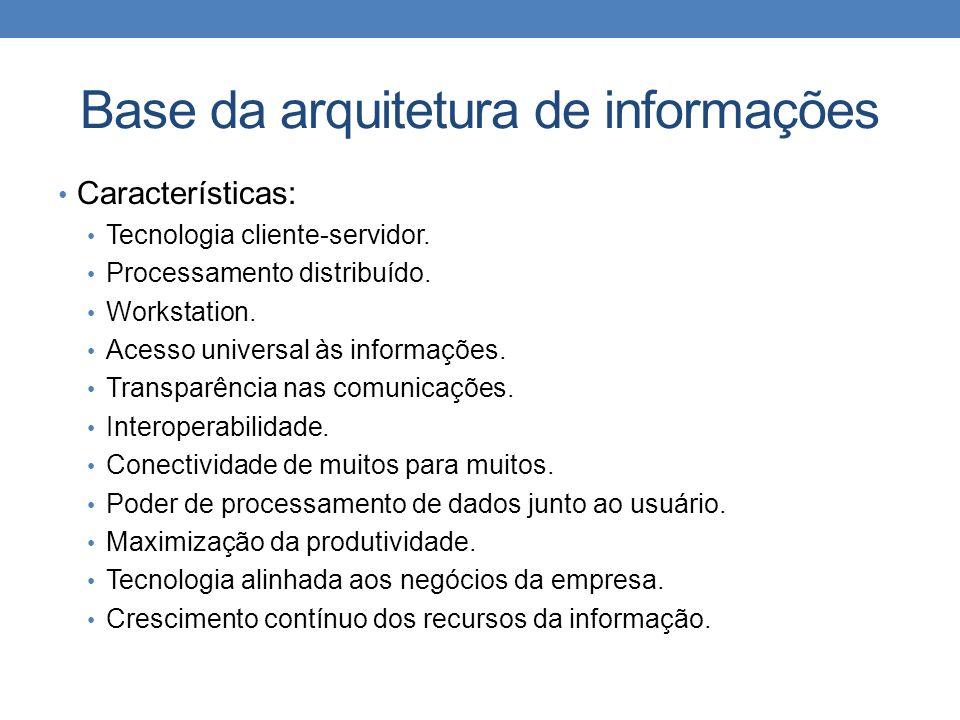Base da arquitetura de informações Características: Tecnologia cliente-servidor. Processamento distribuído. Workstation. Acesso universal às informaçõ