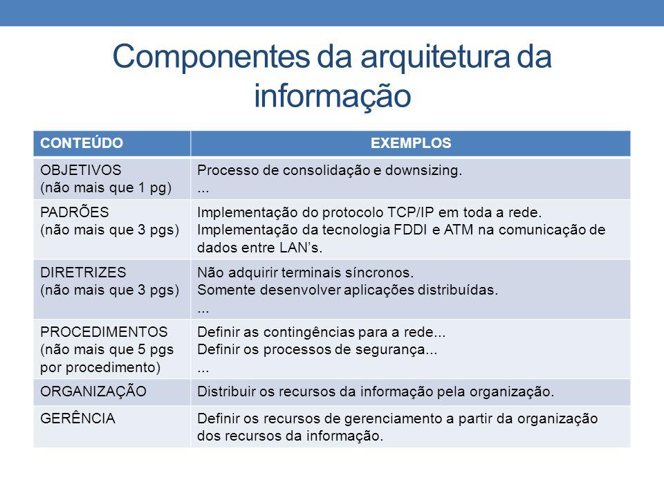 Componentes da arquitetura da informação CONTEÚDOEXEMPLOS OBJETIVOS (não mais que 1 pg) Processo de consolidação e downsizing.... PADRÕES (não mais qu