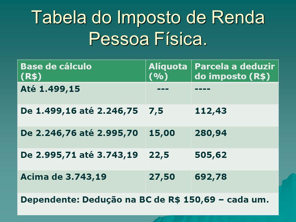 Tabela do Imposto de Renda Pessoa Física. Prof. Ricardo Suñer Romera Neto 5 Base de cálculo (R$) Alíquota (%) Parcela a deduzir do imposto (R$) Até 1.