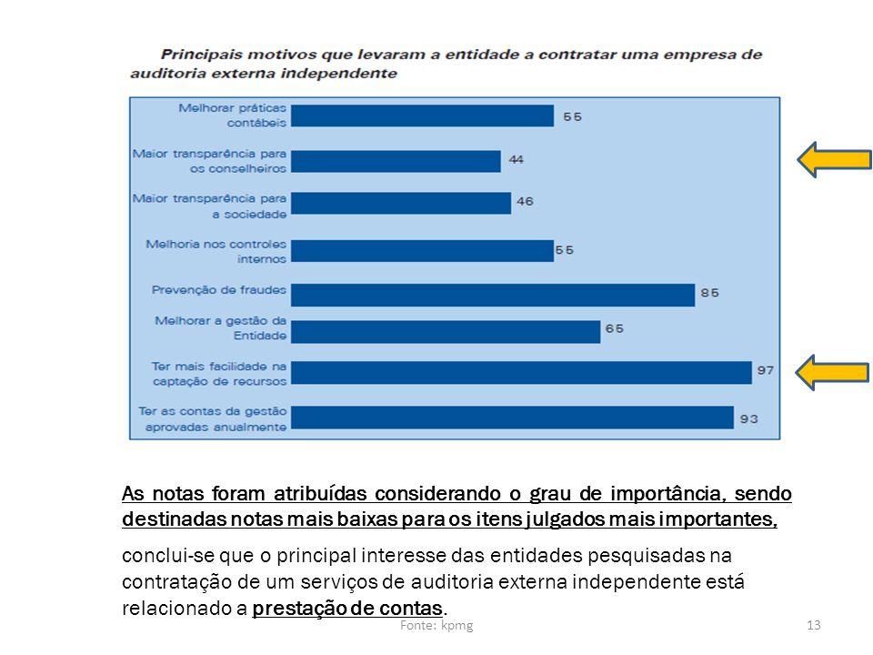 conclui-se que o principal interesse das entidades pesquisadas na contratação de um serviços de auditoria externa independente está relacionado a pres