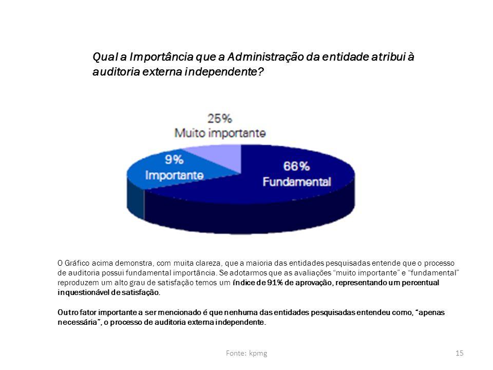 Qual a Importância que a Administração da entidade atribui à auditoria externa independente? O Gráfico acima demonstra, com muita clareza, que a maior