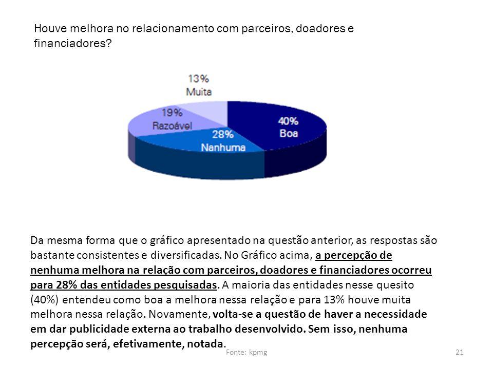 Houve melhora no relacionamento com parceiros, doadores e financiadores? Da mesma forma que o gráfico apresentado na questão anterior, as respostas sã