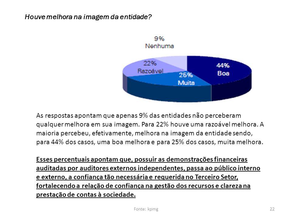 Houve melhora na imagem da entidade? As respostas apontam que apenas 9% das entidades não perceberam qualquer melhora em sua imagem. Para 22% houve um