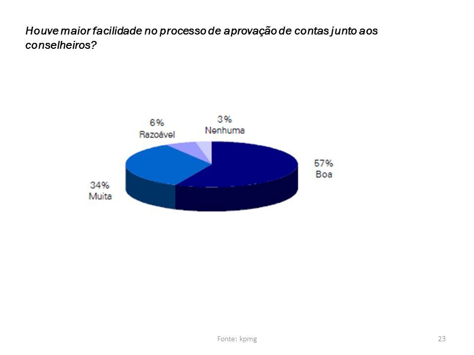 Houve maior facilidade no processo de aprovação de contas junto aos conselheiros? 23Fonte: kpmg