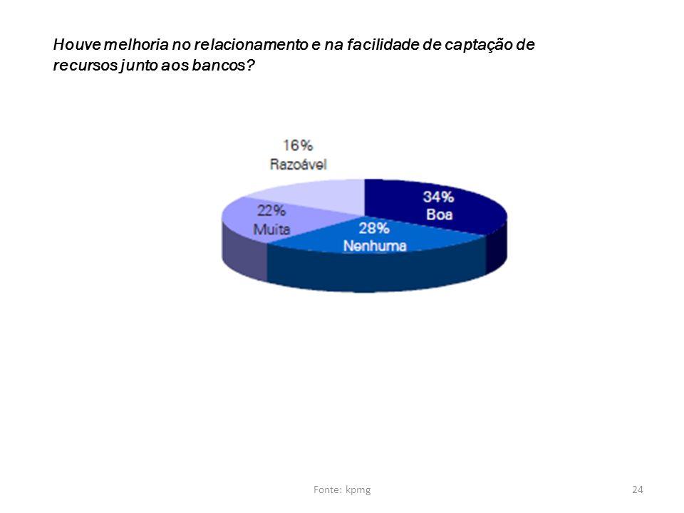Houve melhoria no relacionamento e na facilidade de captação de recursos junto aos bancos? 24Fonte: kpmg
