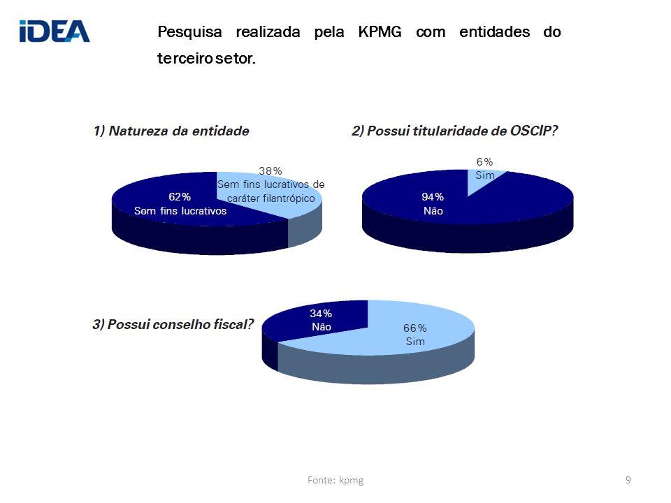 Pesquisa realizada pela KPMG com entidades do terceiro setor. 9Fonte: kpmg
