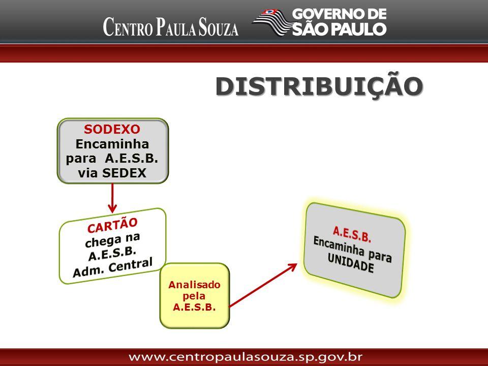 DISTRIBUIÇÃO SODEXO Encaminha para A.E.S.B. via SEDEX Analisado pela A.E.S.B.