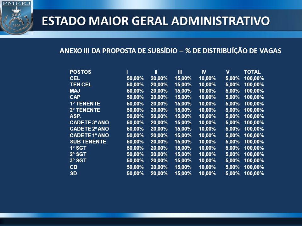 ESTADO MAIOR GERAL ADMINISTRATIVO ANEXO III DA PROPOSTA DE SUBSÍDIO – % DE DISTRIBUÍÇÃO DE VAGAS POSTOSIIIIIIIVVTOTAL CEL50,00%20,00%15,00%10,00%5,00%