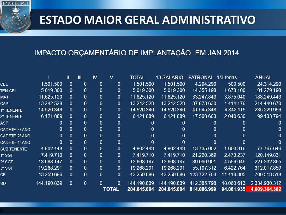 ESTADO MAIOR GERAL ADMINISTRATIVO IMPACTO ORÇAMENTÁRIO DE IMPLANTAÇÃO EM JAN 2014 IIIIIIIVVTOTAL13 SALÁRIOPATRONAL1/3 fériasANUAL CEL 1.501.5000000 4.