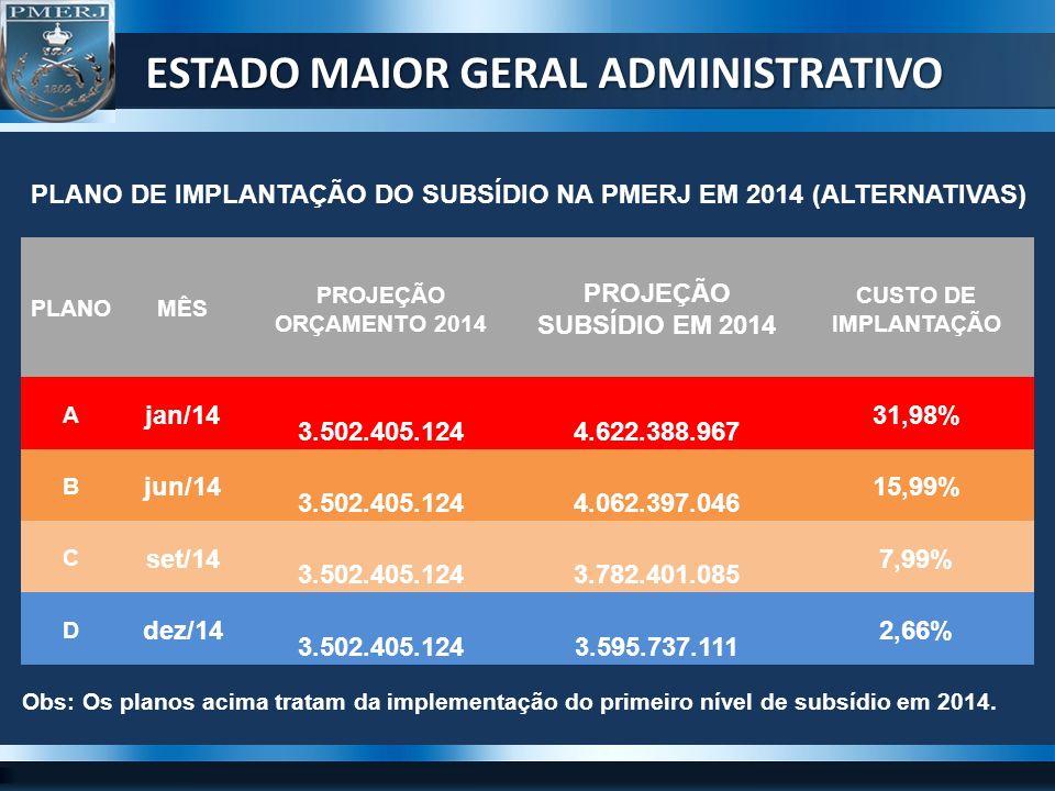 ESTADO MAIOR GERAL ADMINISTRATIVO PLANO DE IMPLANTAÇÃO DO SUBSÍDIO NA PMERJ EM 2014 (ALTERNATIVAS) PLANOMÊS PROJEÇÃO ORÇAMENTO 2014 PROJEÇÃO SUBSÍDIO