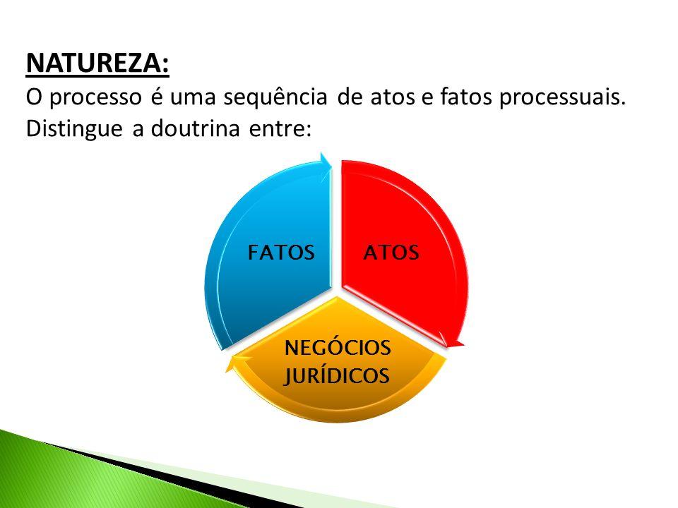 NATUREZA: O processo é uma sequência de atos e fatos processuais. Distingue a doutrina entre: ATOS NEGÓCIOS JURÍDICOS FATOS