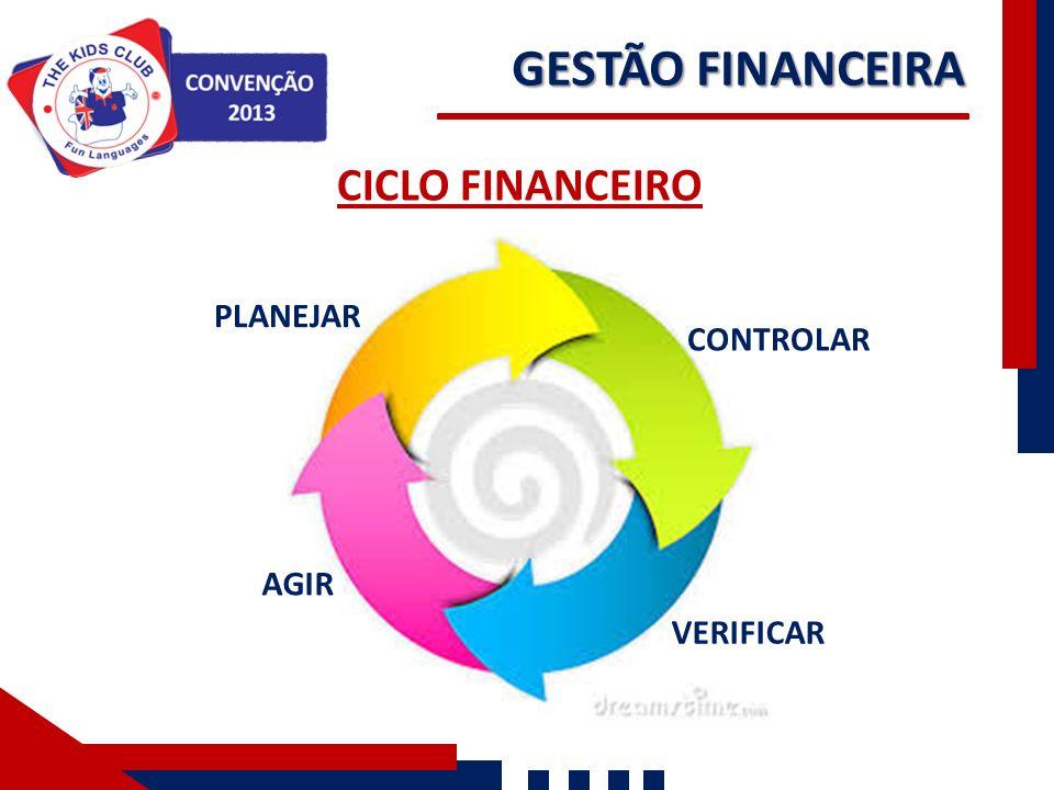 GESTÃO FINANCEIRA CONTROLAR VERIFICAR AGIR PLANEJAR CICLO FINANCEIRO