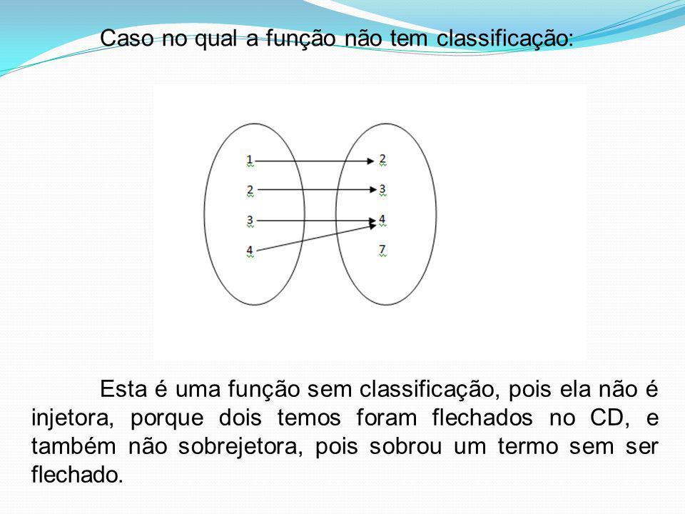 Caso no qual a função não tem classificação: Esta é uma função sem classificação, pois ela não é injetora, porque dois temos foram flechados no CD, e