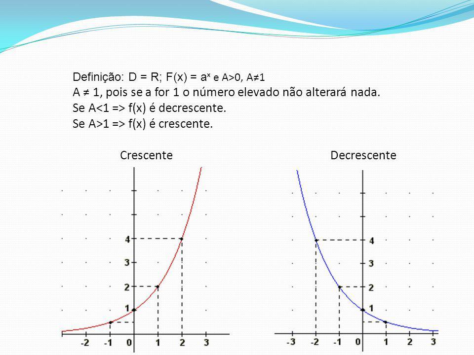 Definição: D = R; F(x) = a ˣ e A>0, A1 A 1, pois se a for 1 o número elevado não alterará nada. Se A f(x) é decrescente. Se A>1 => f(x) é crescente. C