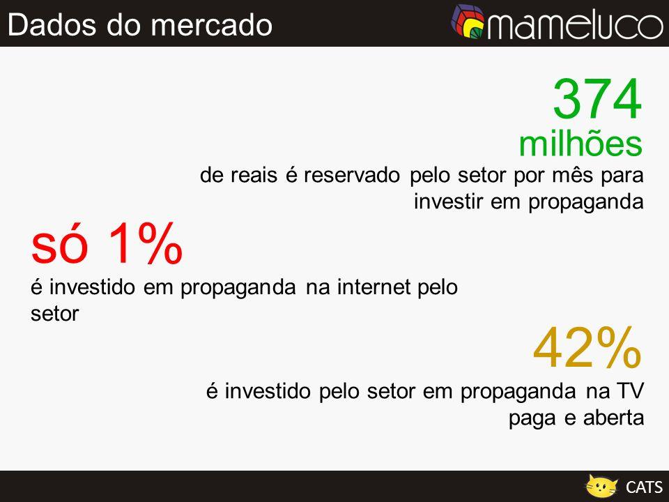 Dados do mercado CATS de reais é reservado pelo setor por mês para investir em propaganda 374 milhões é investido em propaganda na internet pelo setor