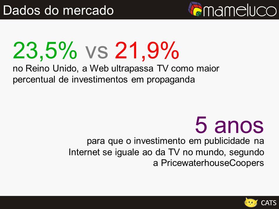 Dados do mercado CATS no Reino Unido, a Web ultrapassa TV como maior percentual de investimentos em propaganda 23,5% vs 21,9% para que o investimento