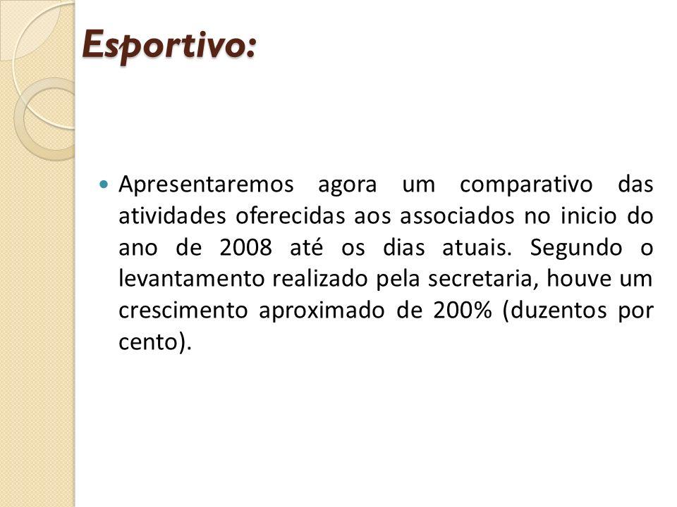 Apresentaremos agora um comparativo das atividades oferecidas aos associados no inicio do ano de 2008 até os dias atuais. Segundo o levantamento reali