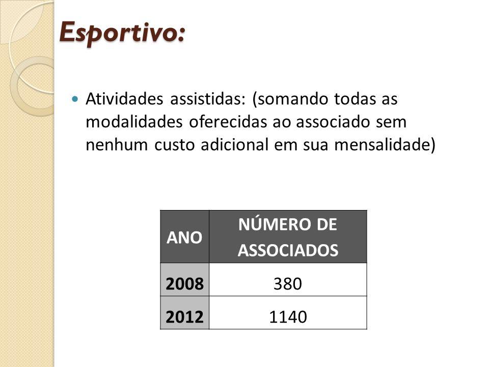 Atividades assistidas: (somando todas as modalidades oferecidas ao associado sem nenhum custo adicional em sua mensalidade) Esportivo: ANO NÚMERO DE ASSOCIADOS 2008380 20121140