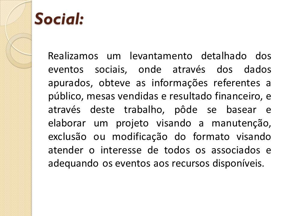Realizamos um levantamento detalhado dos eventos sociais, onde através dos dados apurados, obteve as informações referentes a público, mesas vendidas
