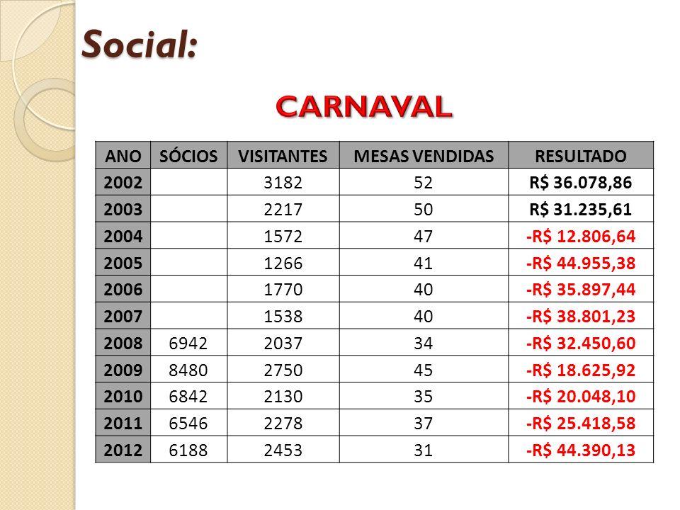 Social: ANOSÓCIOSVISITANTESMESAS VENDIDASRESULTADO 2002 318252R$ 36.078,86 2003 221750R$ 31.235,61 2004 157247-R$ 12.806,64 2005 126641-R$ 44.955,38 2