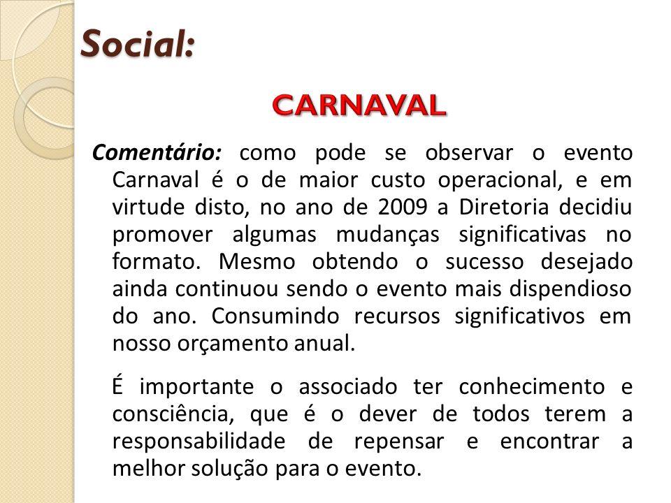 Comentário: como pode se observar o evento Carnaval é o de maior custo operacional, e em virtude disto, no ano de 2009 a Diretoria decidiu promover algumas mudanças significativas no formato.