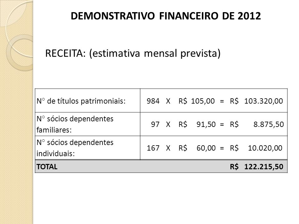 RECEITA: (estimativa mensal prevista) N° de títulos patrimoniais: 984X R$ 105,00= R$ 103.320,00 N° sócios dependentes familiares: 97X R$ 91,50= R$ 8.875,50 N° sócios dependentes individuais: 167X R$ 60,00= R$ 10.020,00 TOTAL R$ 122.215,50 DEMONSTRATIVO FINANCEIRO DE 2012