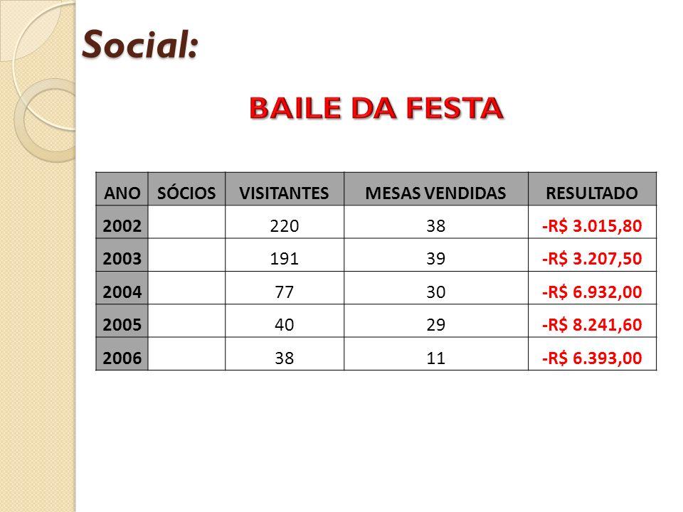 Social: ANOSÓCIOSVISITANTESMESAS VENDIDASRESULTADO 2002 22038-R$ 3.015,80 2003 19139-R$ 3.207,50 2004 7730-R$ 6.932,00 2005 4029-R$ 8.241,60 2006 3811-R$ 6.393,00