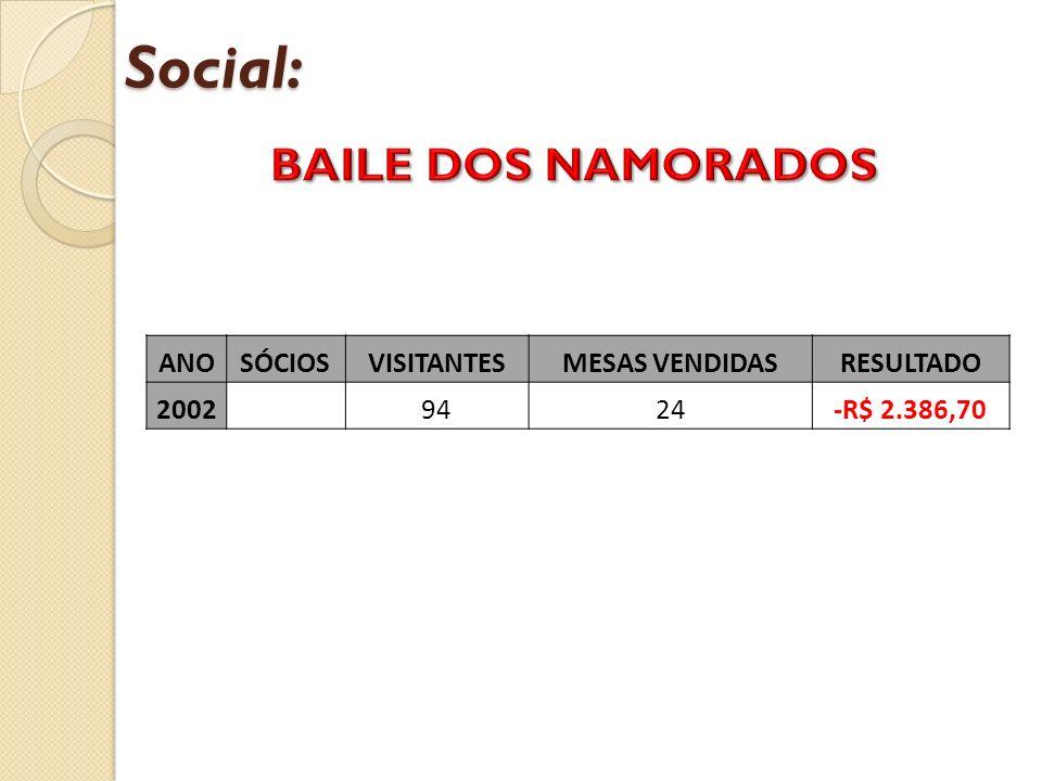Social: ANOSÓCIOSVISITANTESMESAS VENDIDASRESULTADO 2002 9424-R$ 2.386,70